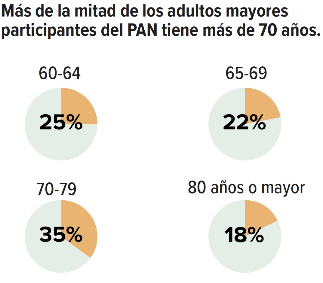 Más de la mitad de los adultos mayores participantes del PAN tiene más de 70 años.