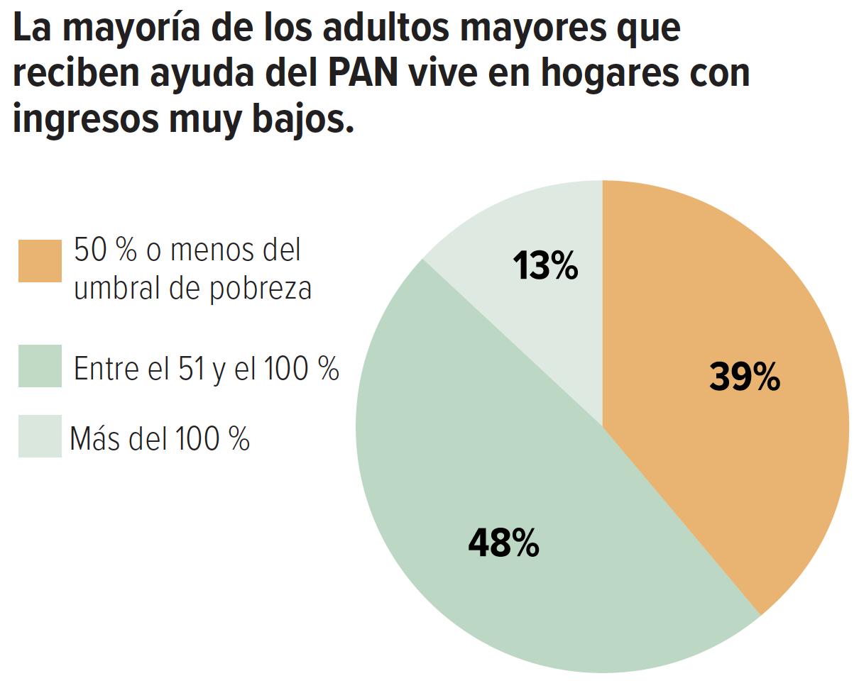 La mayoría de los adultos mayores que reciben ayuda del PAN vive en hogares con ingresos muy bajos.