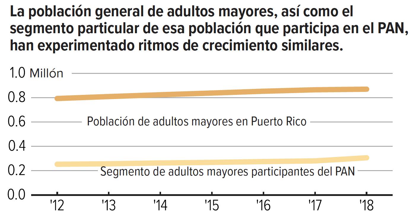 La población general de adultos mayores, así como el segmento particular de esa población que participa en el PAN, han experimentado ritmos de crecimiento similares.