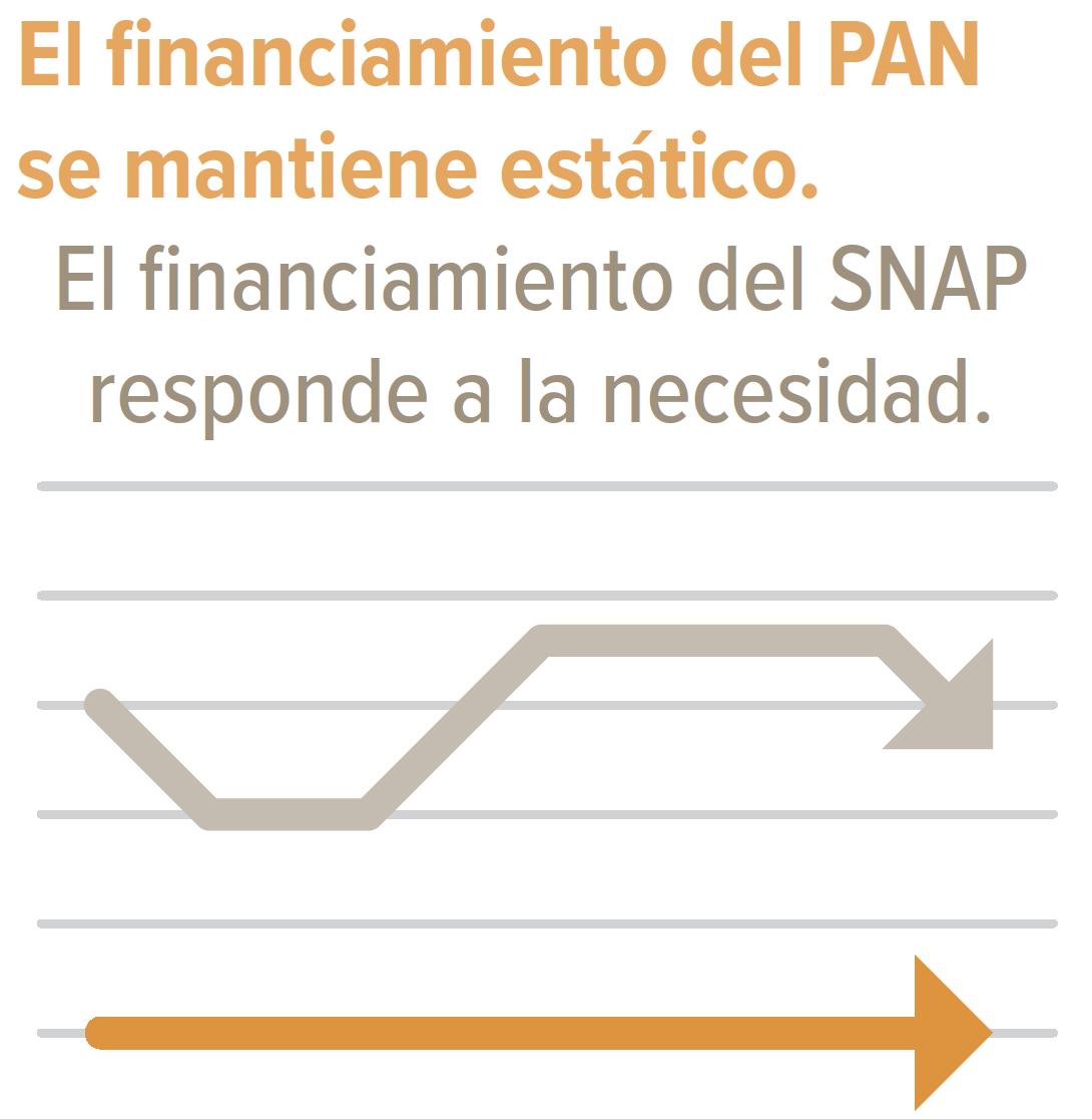 El financiamiento del PAN se mantiene estático. El financiamiento del SNAP responde a la necesidad.