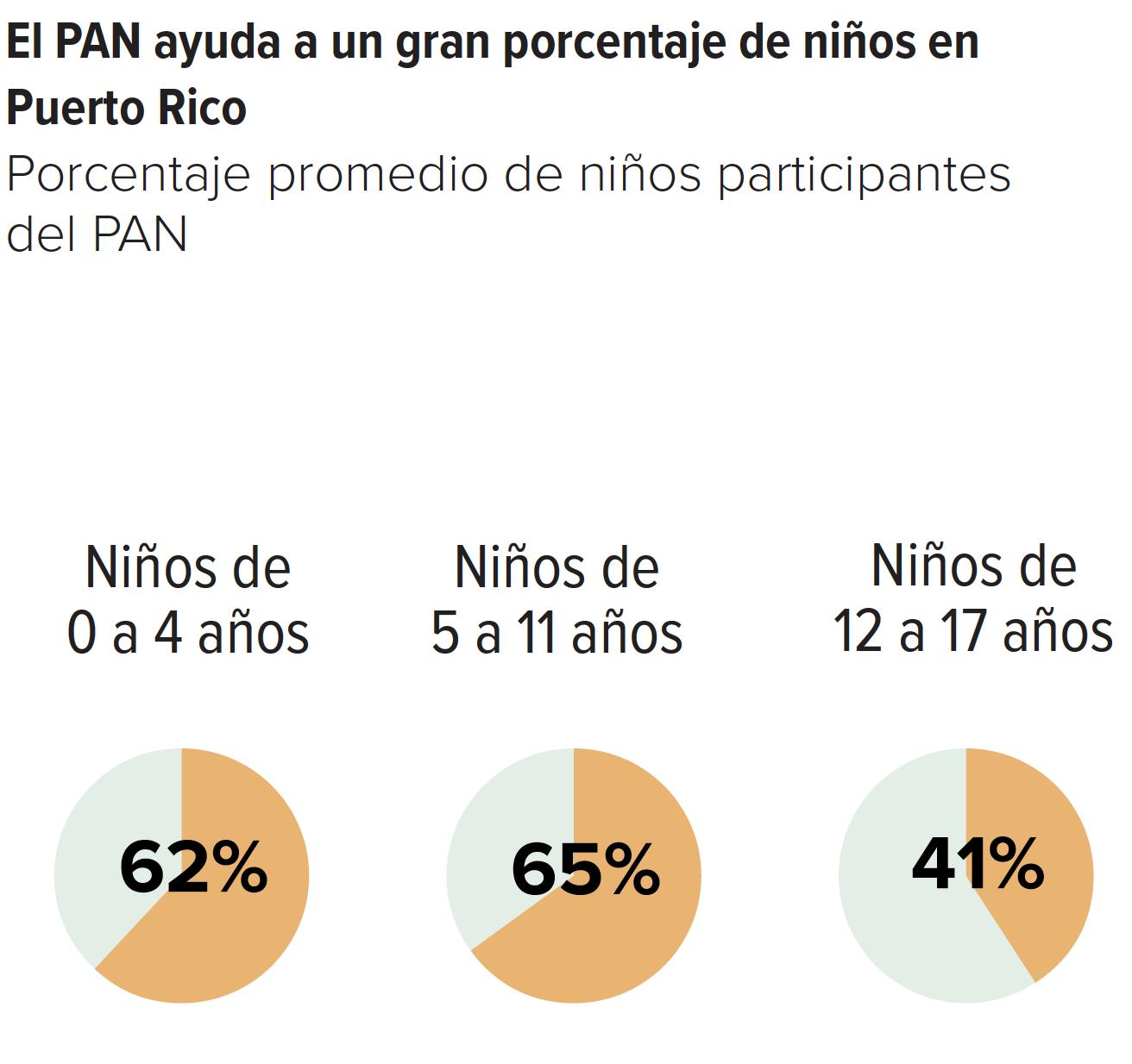El PAN ayuda a un gran porcentaje de niños en Puerto Rico