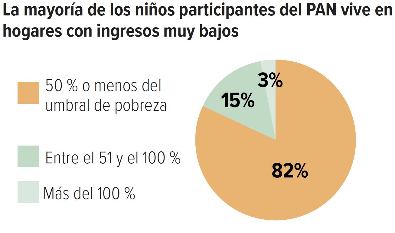 La mayoría de los niños participantes del PAN vive en hogares con ingresos muy bajos