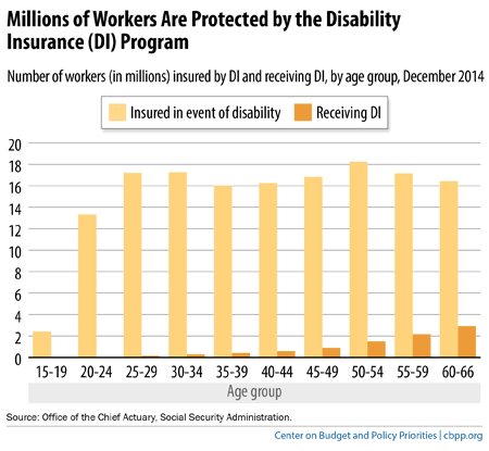 Disability Insurance: An Essential Part of Social Security | Center