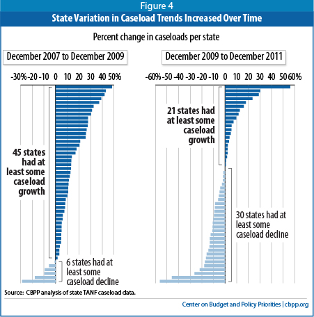 the decline of the tanf numbers Because of the substantial turnover in tanf recipients and the dramatic decline in the  large numbers of  the tanf block grant welfare reform and.