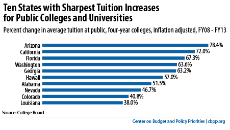 States Made Deep Cuts to Higher Education, New Report ...