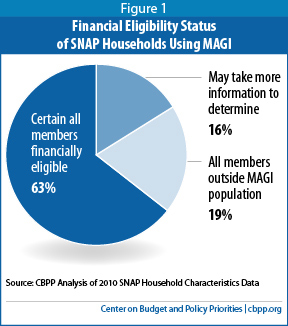 A technical assessment of snap and medicaid financial eligibility identifying snap households that are certain to be financially eligible for medicaid ccuart Images