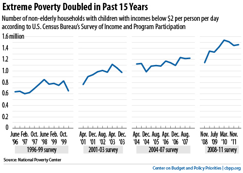 Image result for graph of american families in extreme poverty