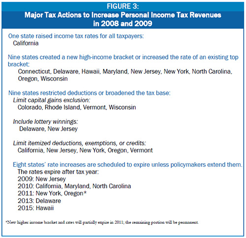 State Tax Changes in Response to the Recession | Center on Budget ...