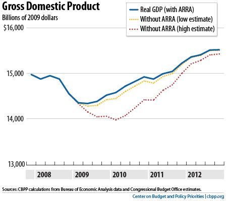 3.1-GDP-ARRA-OPT.jpg