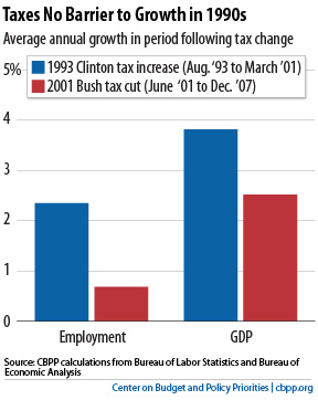 Chart Book: The Bush Tax Cuts | Center on Budget and Policy Priorities