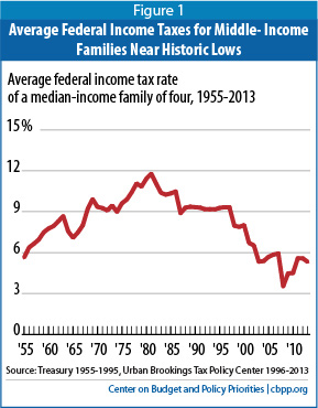 Federal income taxes on middle income families remain near expiration of temporary tax breaks raised effective income tax rate sciox Gallery