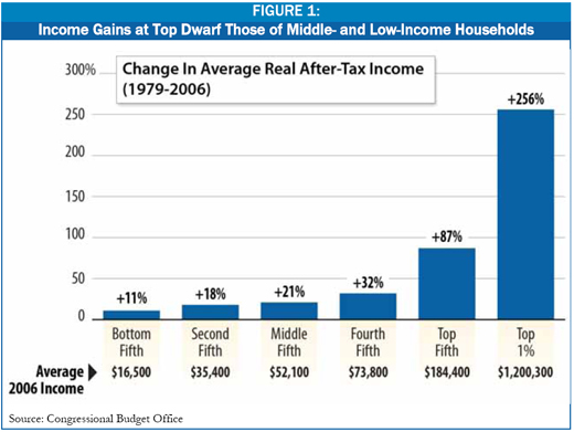 Figure 1: Income Gains at Top Dwarf Those of Middle- and Low-Income Households