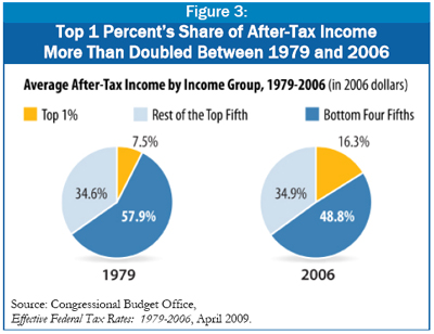 Figure 3: Top 1 Percent's Share of After-Tax Income  More Than Doubled Between 1979 and 2006