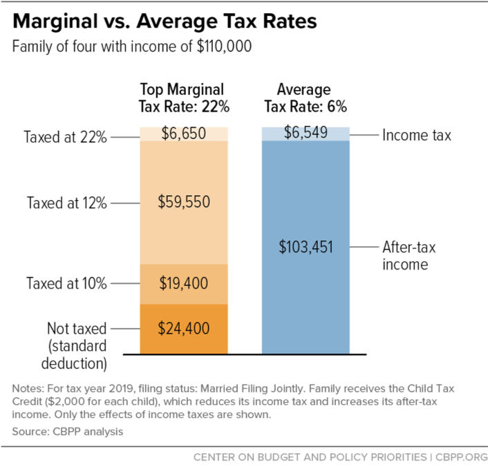 Policy Basics: Marginal and Average Tax Rates | Center on Budget and Policy  Priorities