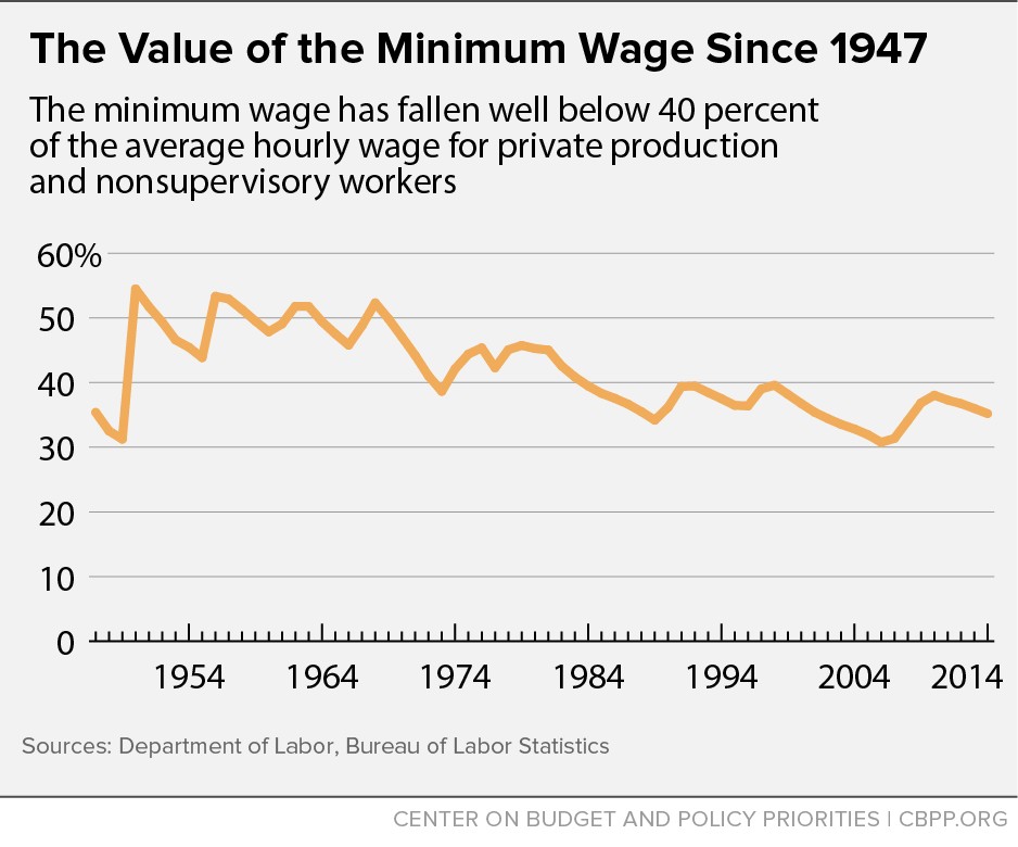 america and the minimum wage essay Argument against raising the minimum wage in today s bleak economic times, people, politicians and businesses are trying to figure out a way to turn things.