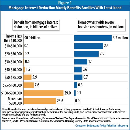 Mortgage Interest Deduction Is Ripe For Reform