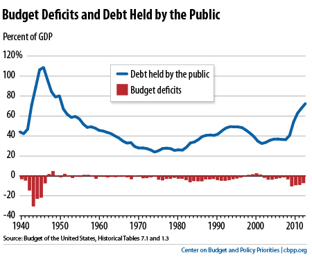 relationship between gdp and public debt The deficit is the difference between what the us government takes in from taxes and other revenues, called receipts, and the amount of money it spends, called outlays the items included in the deficit are considered either on-budget or off-budget you can think of the total debt as accumulated.