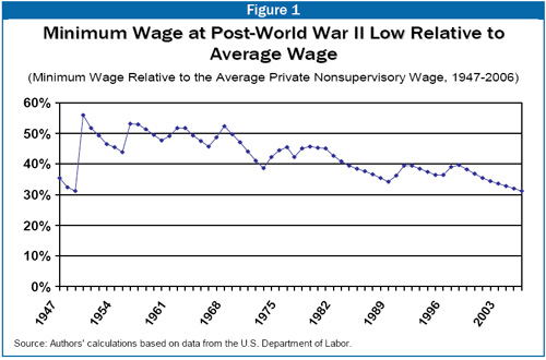 """mico economics and th minimum wage Vary the minimum wage  their proposal for different minimum wages in a country with """"hundreds of different micro-economies  personal and economic."""