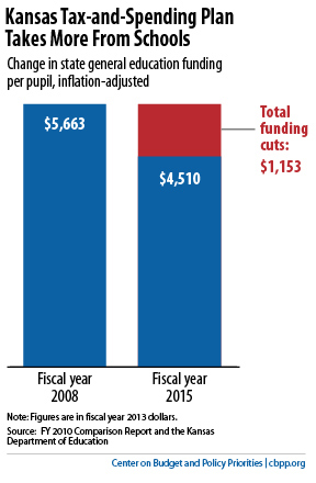 Going for Broke in Kansas | Center on Budget and Policy Priorities
