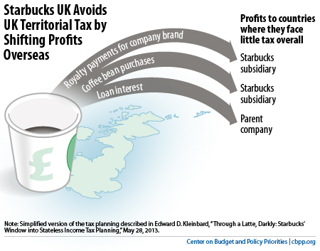 starbucks case accounting This case depicts a financial analyst trying to make sense of starbucks' finances and drawing from recent endeavors of the iasb and fasb to identify lease accounting as a key problem facing this organization.