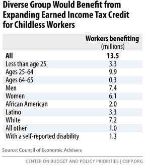7-15-13tax_rev2-10-15-t1.png