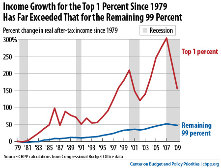 Top Incomes Took Hit In Recession But Rebound Is Likely