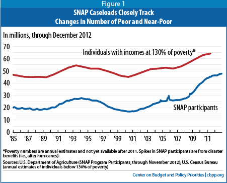 SNAP Is Effective and Efficient | Center on Budget and ...