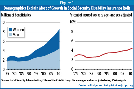 Social Security Disability Insurance is Vital to Workers With Severe