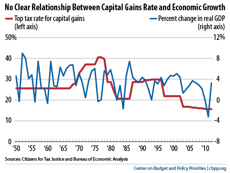 capital gains tax rate
