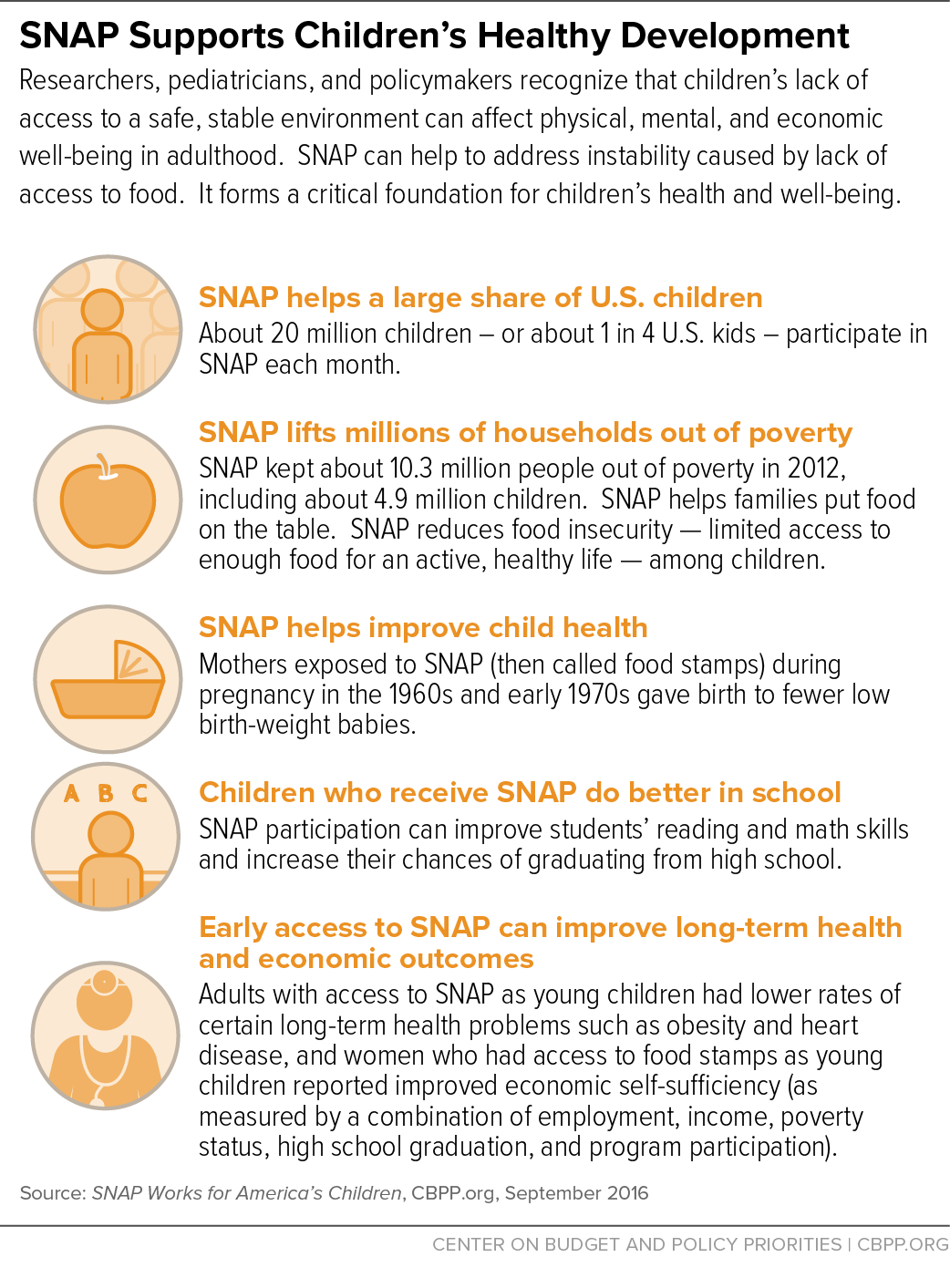 Snap Supports Kids Well Being Center On Budget And