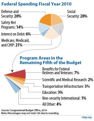 FederalSpendingFiscalYear2010-blog-fig.jpg