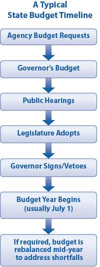 PolicyBasics-StateBudgets-ABCofStateBudgets.jpg