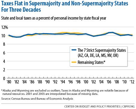 PolicyBasics-StateSupermajorities-4-22-13-rev2-11-15-f1.png