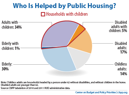 PolicyBasics-housing-1-25-13PH-f1.jpg