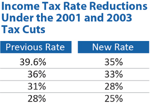 PolicyBasics_TaxCuts_IncomeTaxRate.jpg