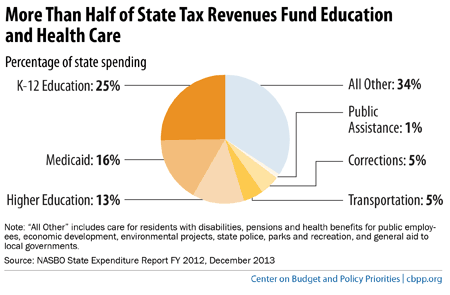 Top_Five-StateTaxCharts2014-01.png