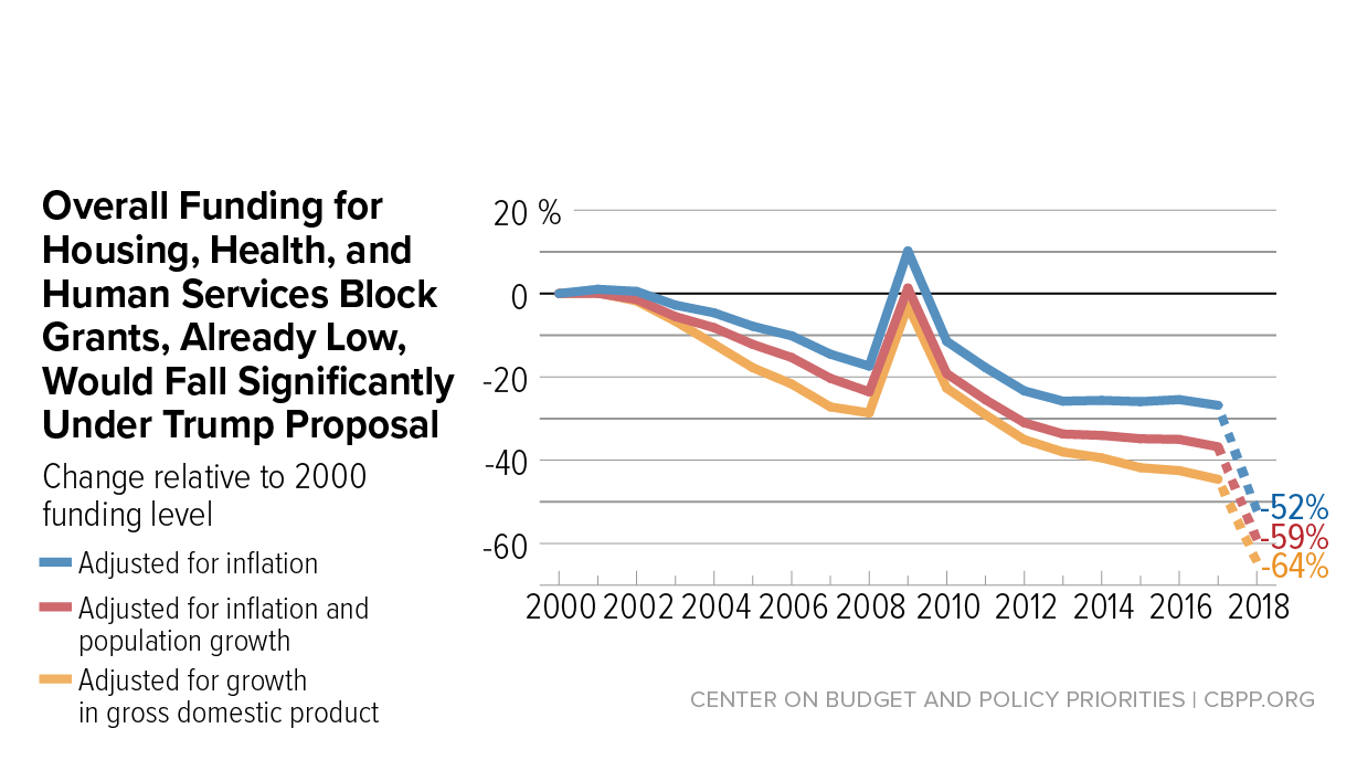 Trump Budgets Deep Cuts To Block Grants Underscore Danger Of Level 2 Diagram Granting Center On Budget And Policy Priorities