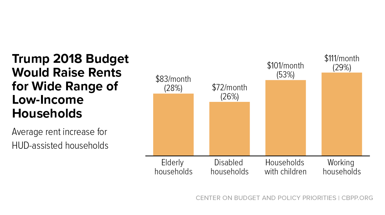 Trump Budget's Housing Proposals Would Raise Rents on