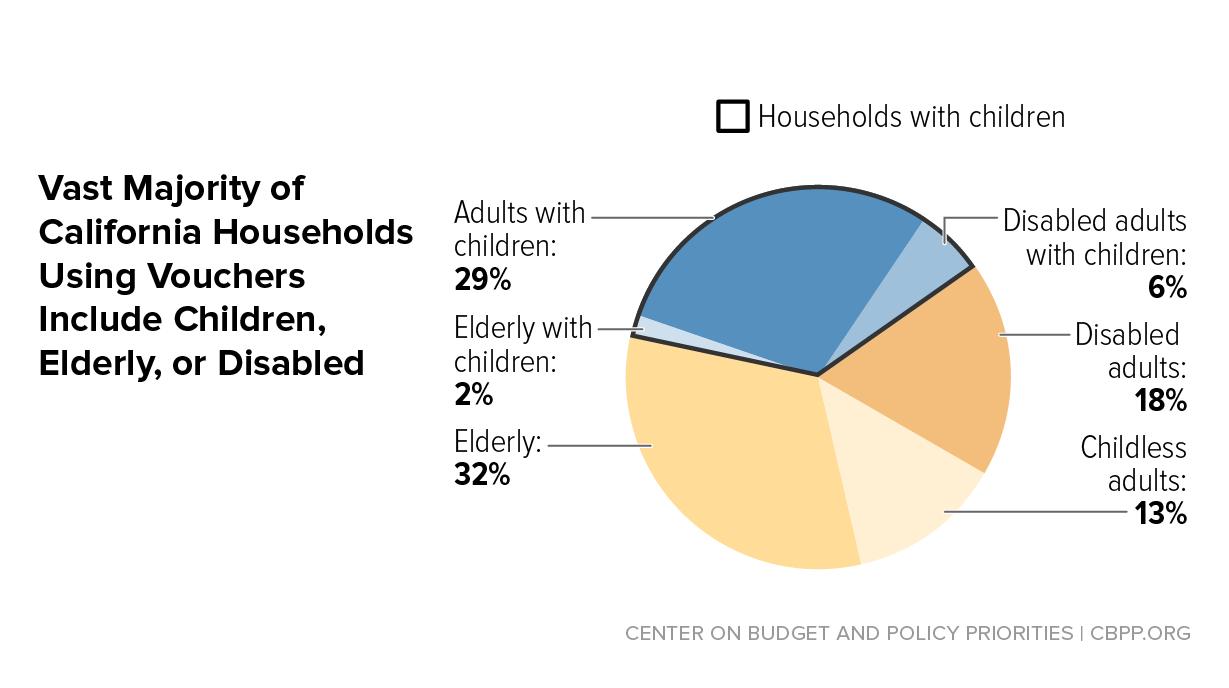 how housing vouchers can help address california's rental crisis