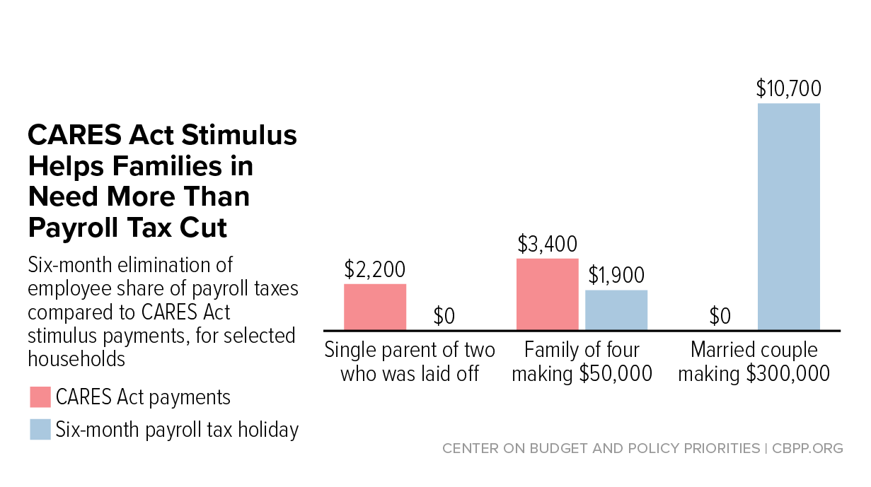 Payroll Tax Cut Is Poor Stimulus Center On Budget And Policy Priorities