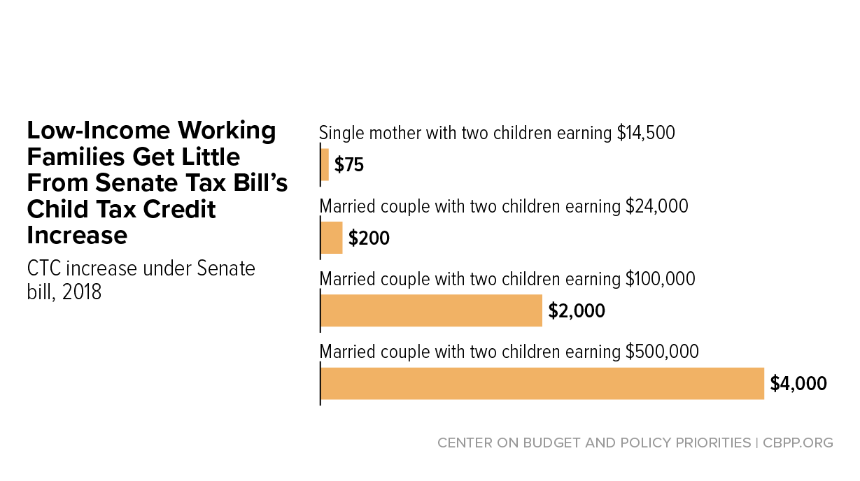 Senate Tax Bill S Child Credit Increase Provides Only Token Help To Millions Of Children In Low Income Working Families Center On Budget And Policy