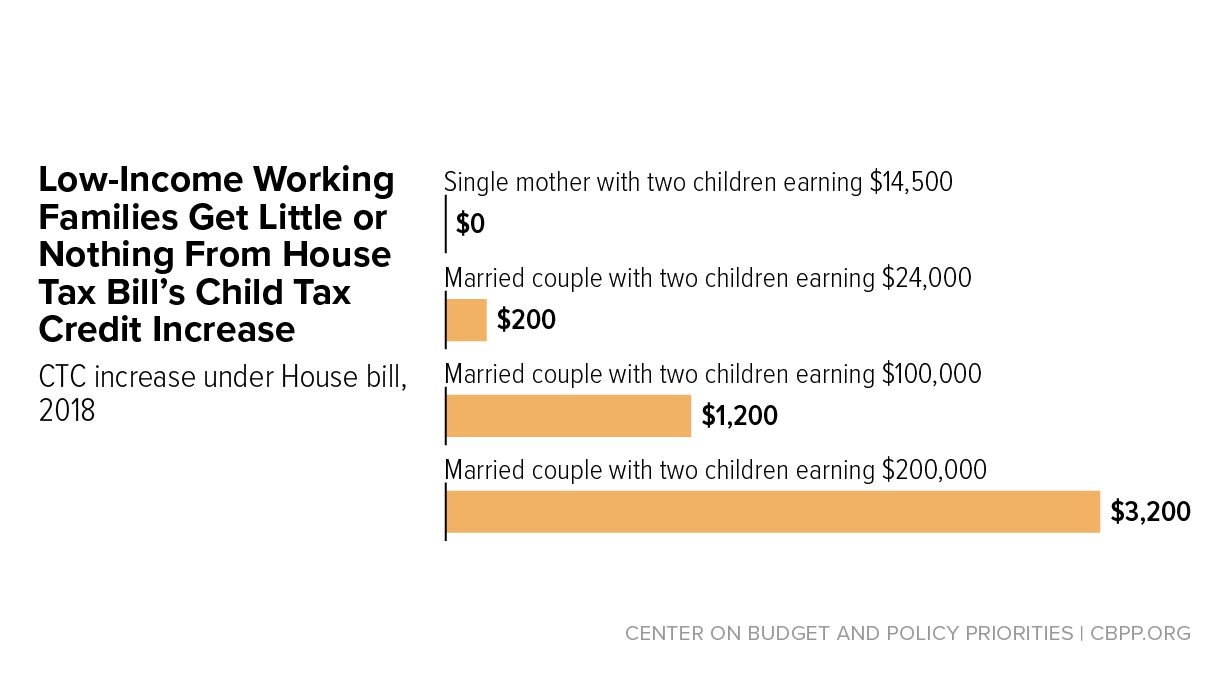 house tax bill u2019s child tax credit increase excludes