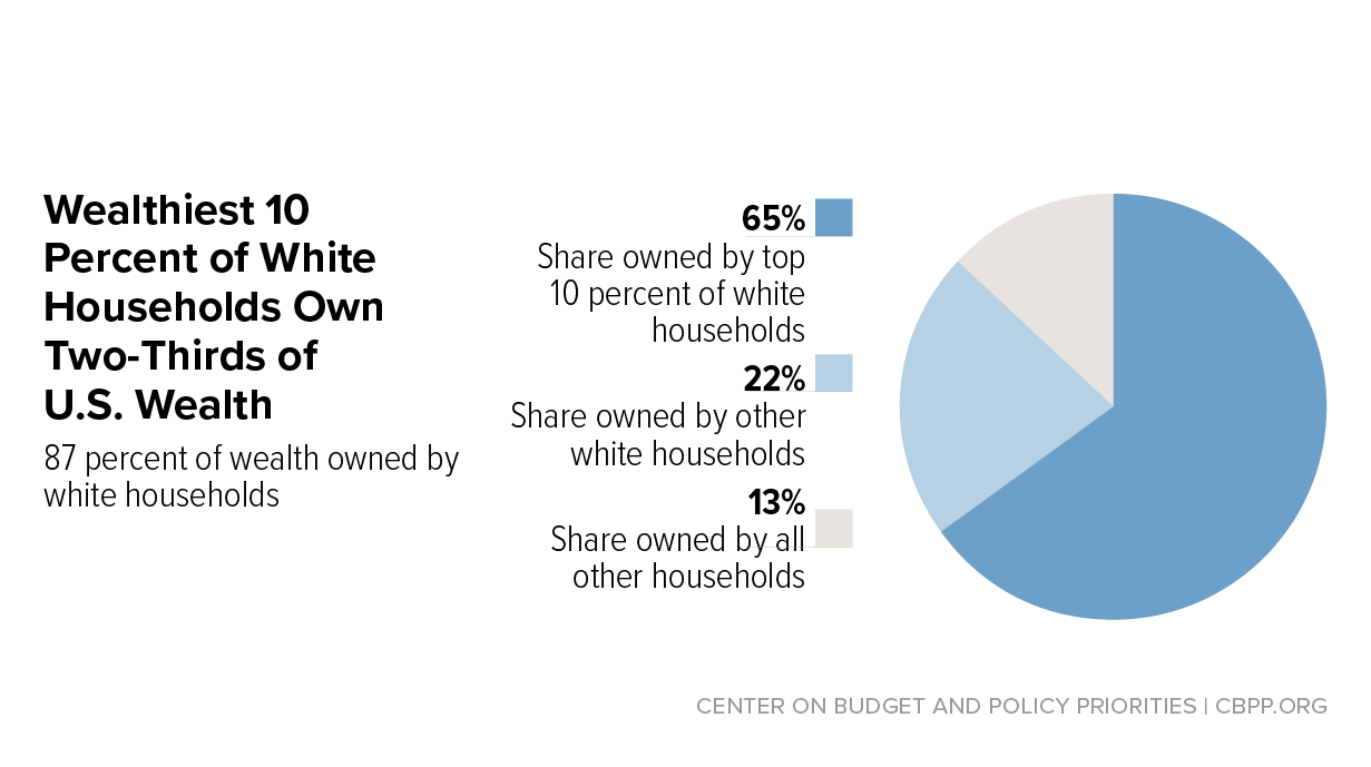 3 Principles for an Antiracist, Equitable State Response to COVID-19 — and  a Stronger Recovery | Center on Budget and Policy Priorities
