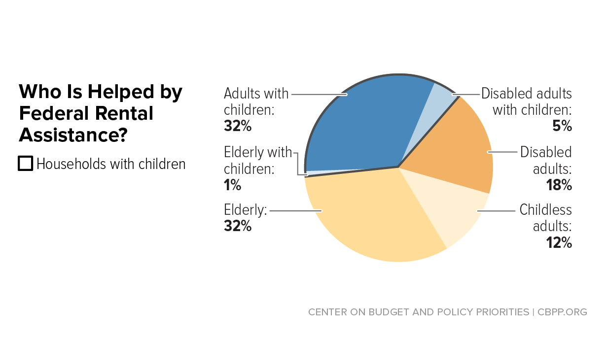 Chart Book: Rental Assistance Reduces Hardship, Promotes Children's