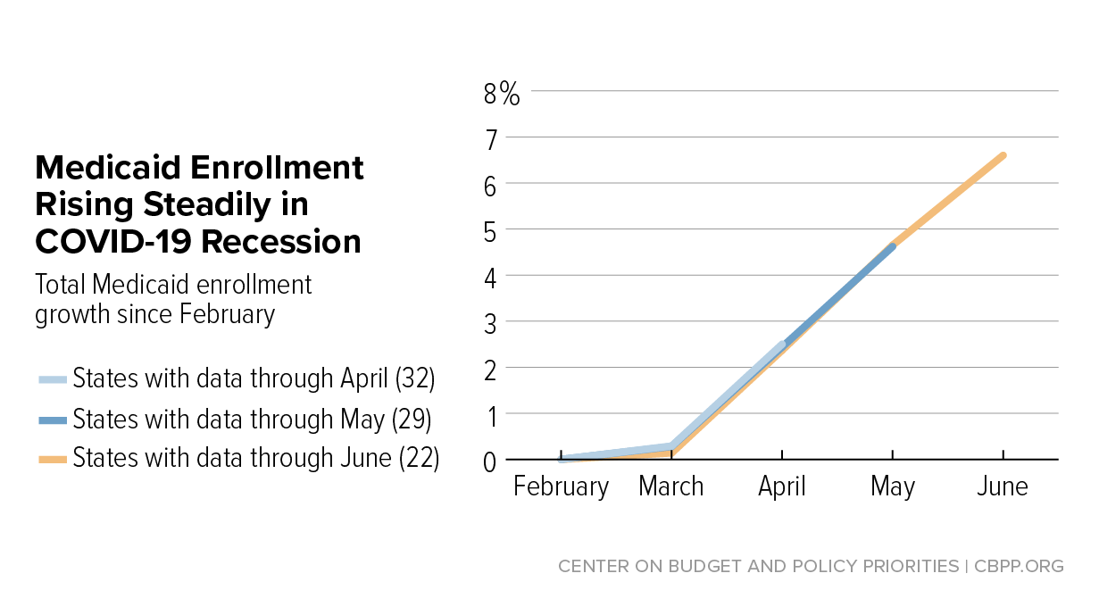 With Need Rising Medicaid Is At Risk For Cuts Center On Budget And Policy Priorities