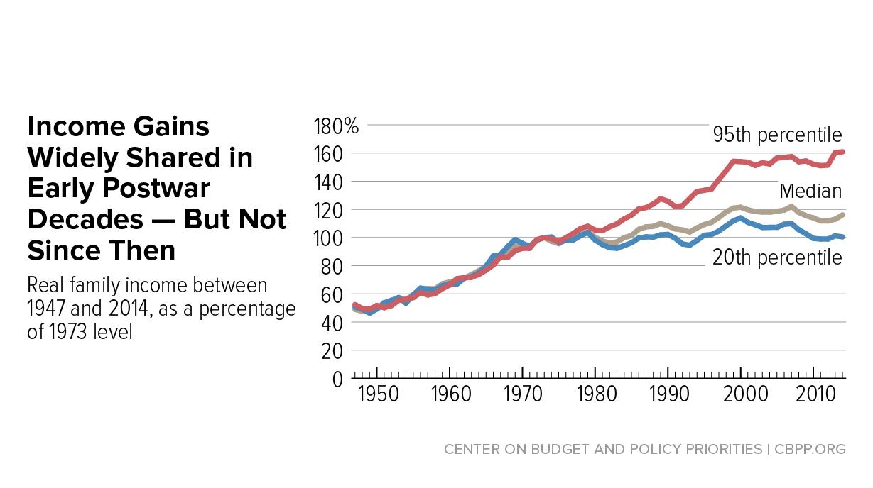 Trends in american postwar period