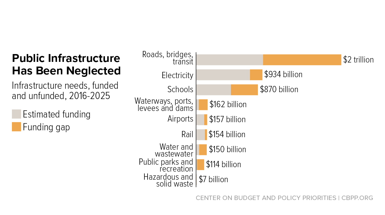 It's Time for States to Invest in Infrastructure | Center on