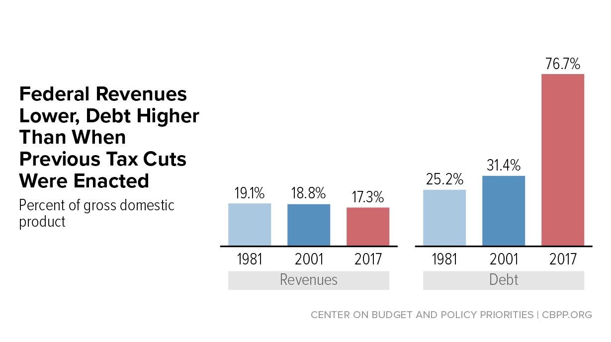 The House Republican Tax Plan Is Fiscally Irresponsible Center On