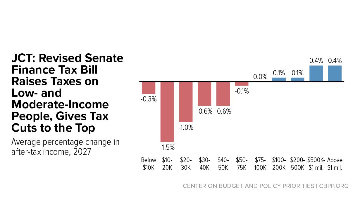 Texas Income Tax Calculator