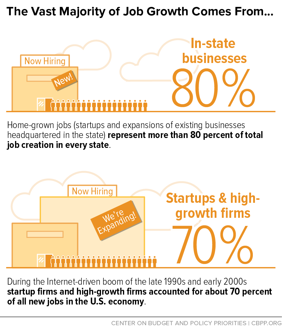 Infographic: The Vast Majority of Job Creation Comes From...